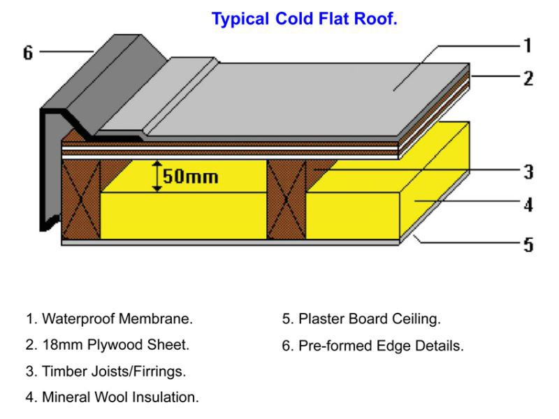 Cold flat roofs r d roofing for Flat roof plan drawing